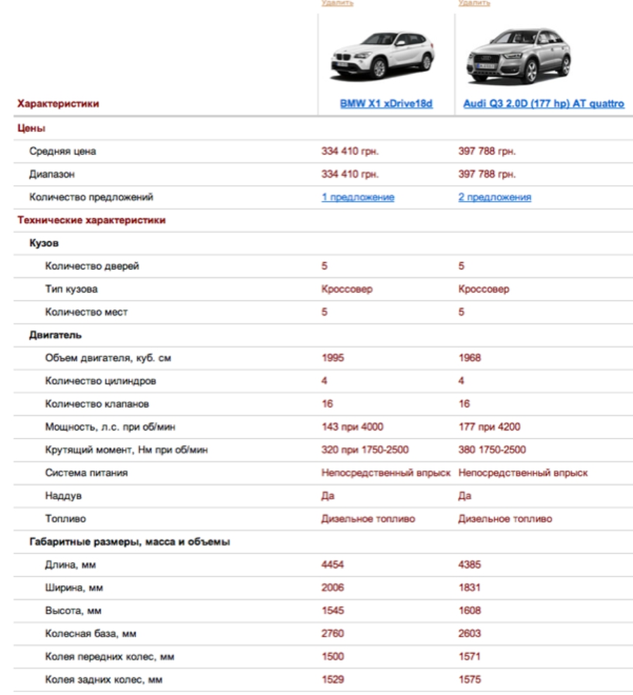 сравнение комплектаций bmw x1