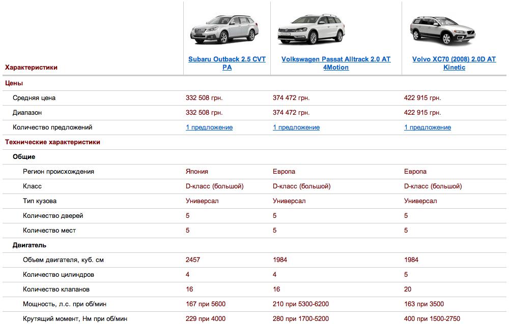 Subaru Outback против конкурентов